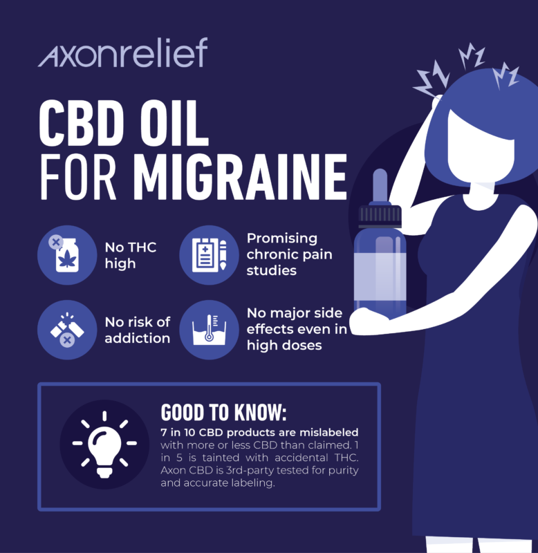 CBD Oil for Migraine Info Graphic