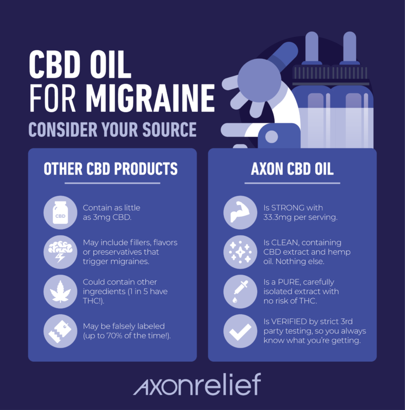 Sources for CBD Oil and Migraine Infographic - Is CBD Clean, is it strong, pure, and verified? by Axon Relief