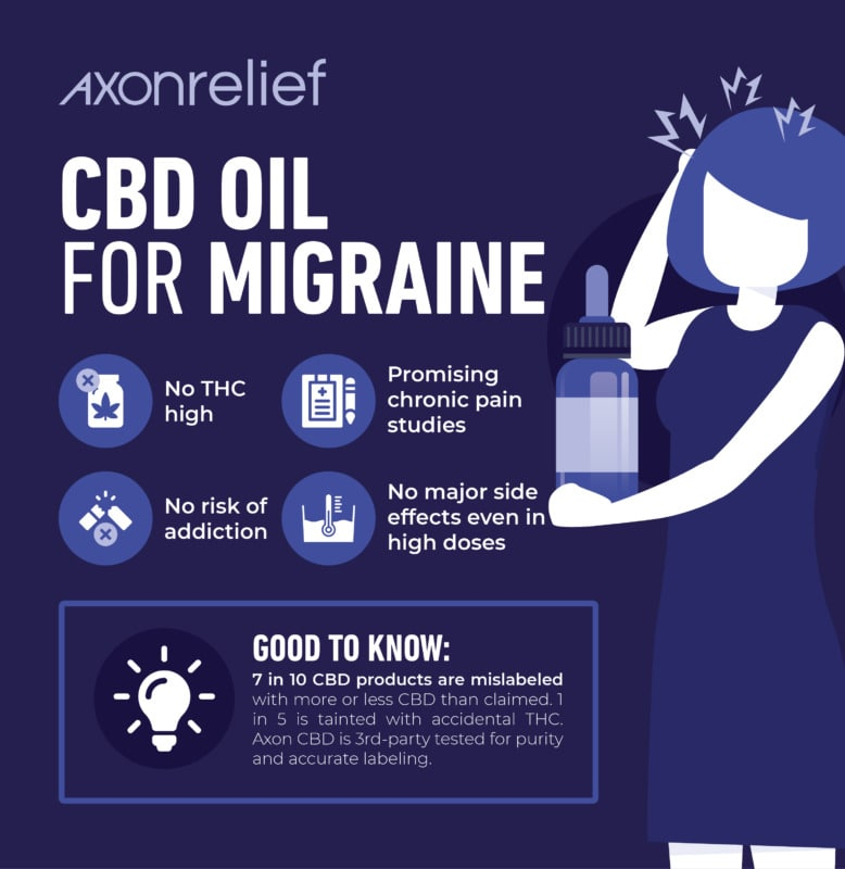 cbd oil for migraine infographic