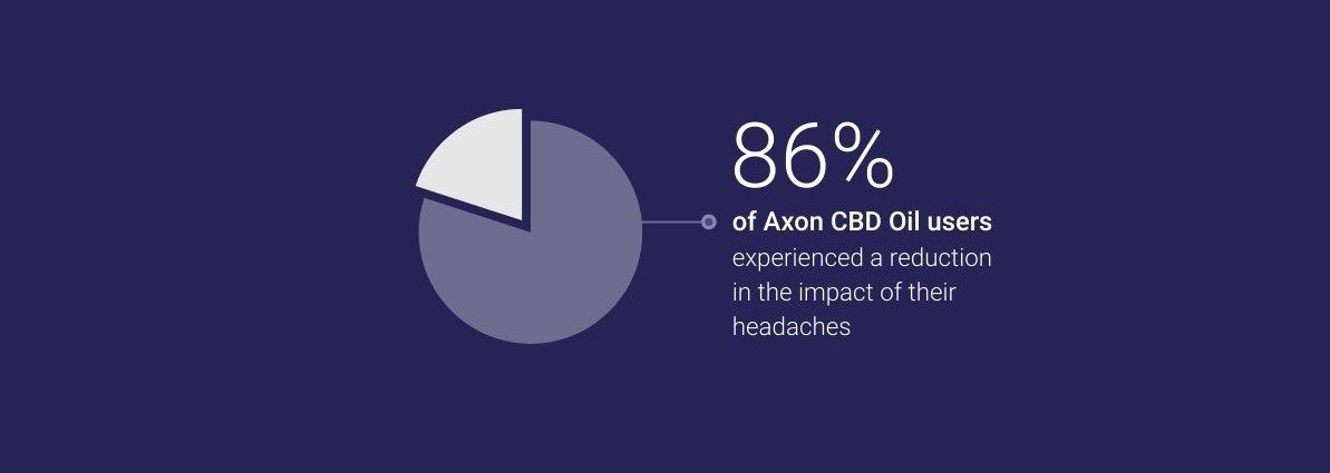 86% of CBD Oil Users Experienced a Reduction in Migraine Impact
