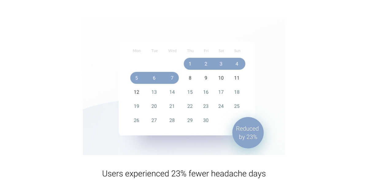 CBD OIl users experienced 23% fewer headache days.